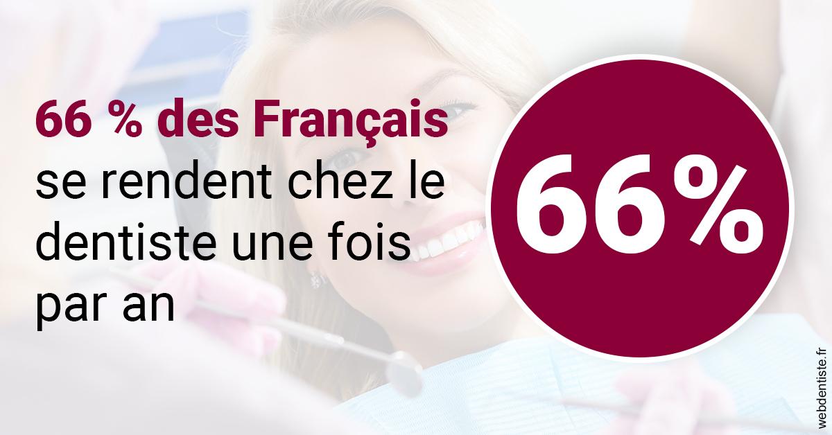 https://dr-acquaviva-cyril.chirurgiens-dentistes.fr/66 % des Français 1